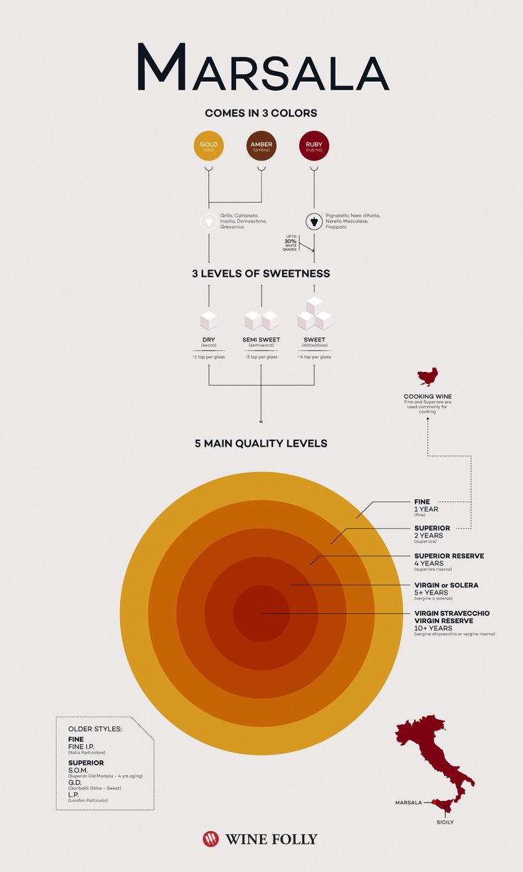 All about Marsala! http://winefolly.com/review/marsala-wine/