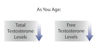 Testosterone Levels By Age: What happens to testosterone levels as we age? #elitemensguide #testosterone