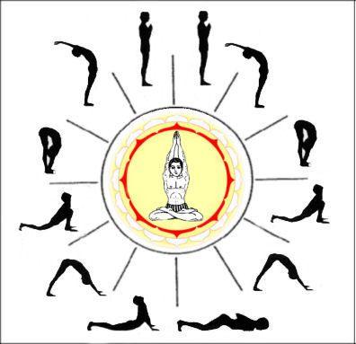 Yoga -  Súrya Namaskar  Eu saúdo sempre o Sol, o belo e eterno Senhor da terra, que é a essência de Vedanta, o conhecimento. Brahma, o Senhor dos Deuses, livre de impurezas, Ele mesmo é aquele único que é prezado por todos. Rei dos Sóis, Rei dos Deuses, Mestre Sol, Jóia central dos três mundos.