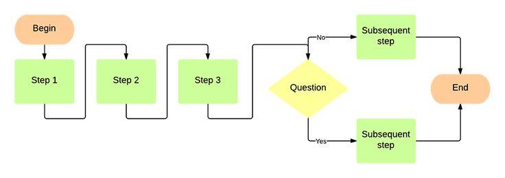 PowerPoint Flowchart Template | Lucidchart