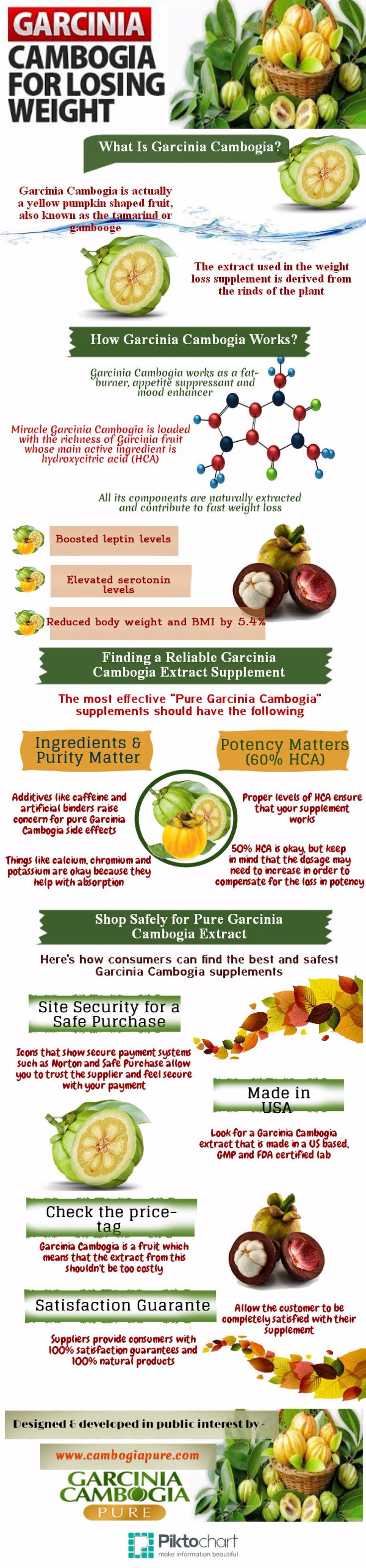 What are the health benefits of Garcinia Cambogia? #garciniacambogia #fatburner #weightloss