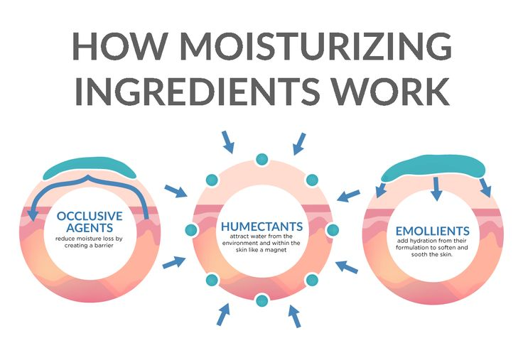 How Moisturizing Ingredients Work