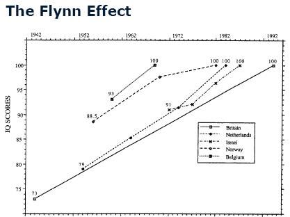 Flynn Effect: IQ went up for every successive generation of the 20th century.