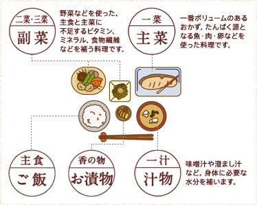 主食:ご飯、香の物:お漬物、一汁:汁物(味噌汁や澄まし汁など。身体に必要な水分を補います。)、二菜・三菜:副菜(野菜などを使った、主食と主菜に不足するビタミン、ミネラル、食物繊維などを補う料理です。)、一菜:主菜(一番ボリュームのあるおかず。たんぱく源となる魚・肉・卵などを使った料理です。)