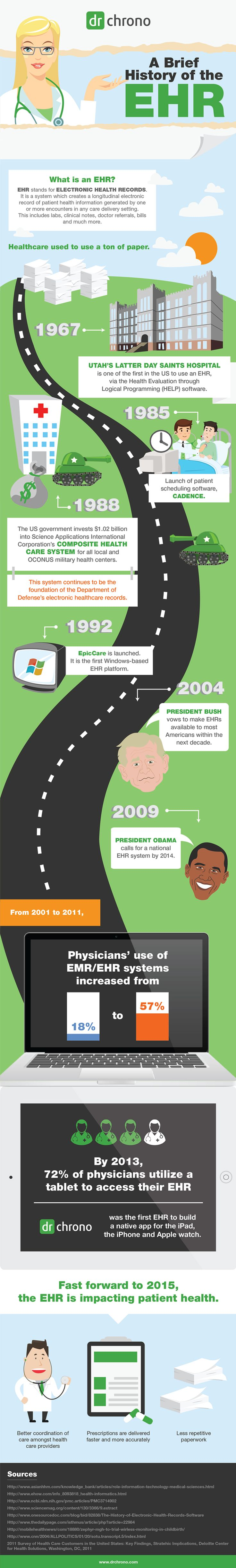 History of EHR (Electronic Health Record)
