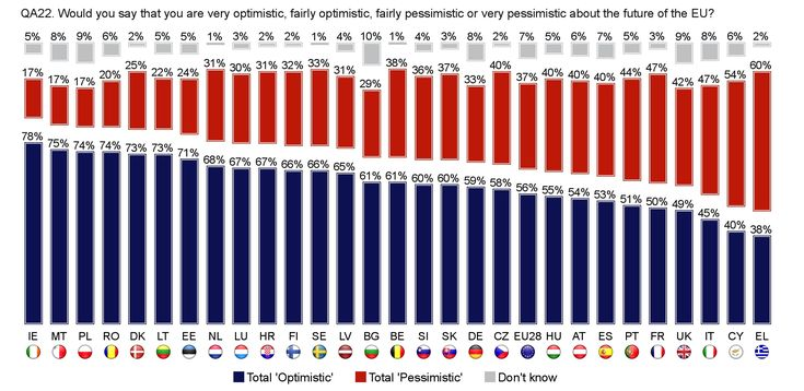 This is an interesting graph that shows if the people of Europe are optimistic about the future of the European Union. This graph shows that Central and Eastern European countries are optimistic about the future of the European Union. This is likely because they are more recent additions to the EU, and have reaped the benefits more than some other members, and are therefore hopeful that this can continue to work in their favour.