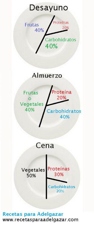 ¿Cómo comer las proporciones adecuadas para adelgazar?