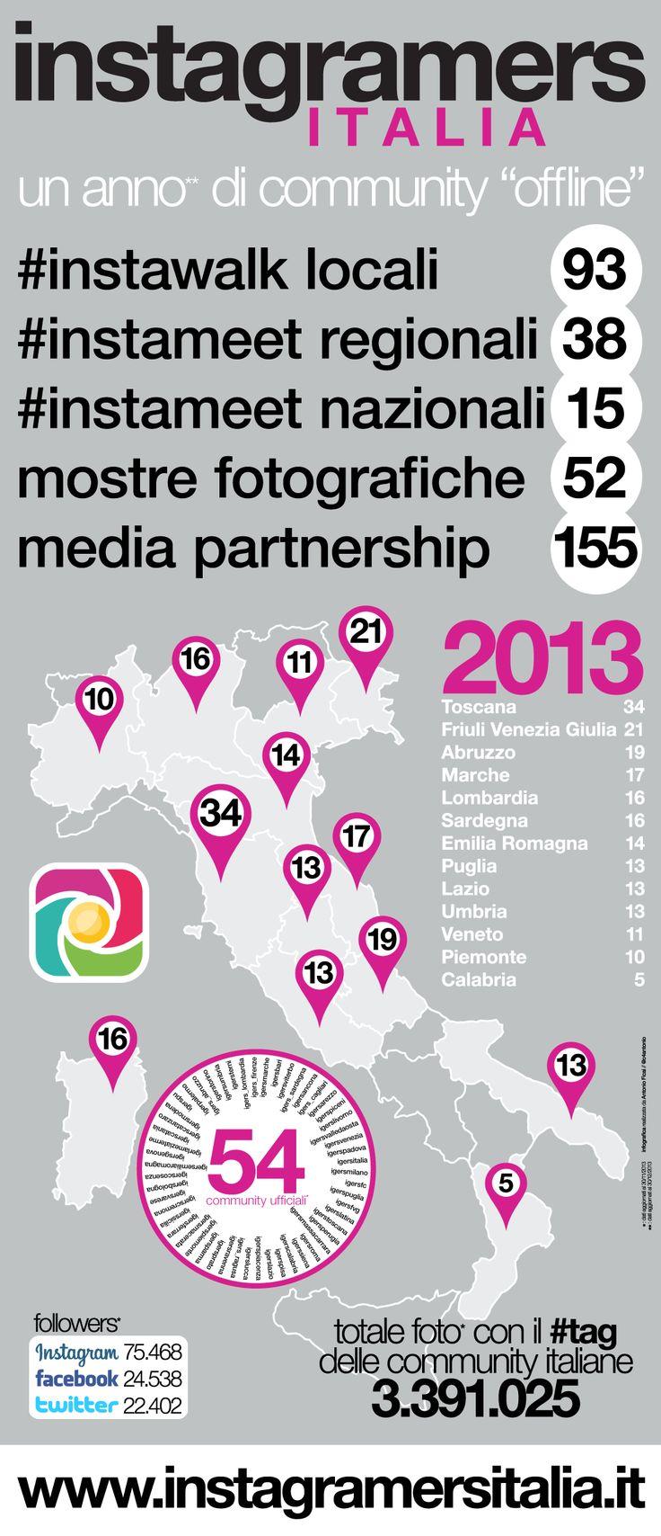 """Un anno di attività """"offline"""" della community Instagramers Italia [INFOGRAFICA]"""