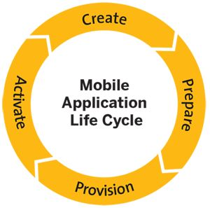 application development  app development and app on pinterestcreation process of mobile application development   mobileapplicationdevelopment  applicationdevelopmentservices
