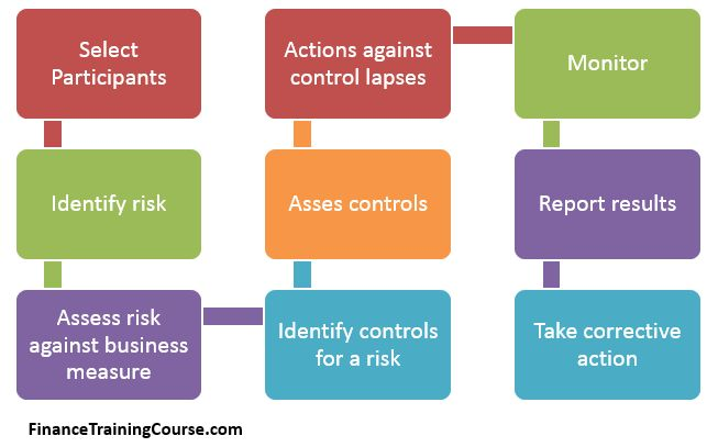 risk control self assessment template - 1000 images about case studies on pinterest singapore