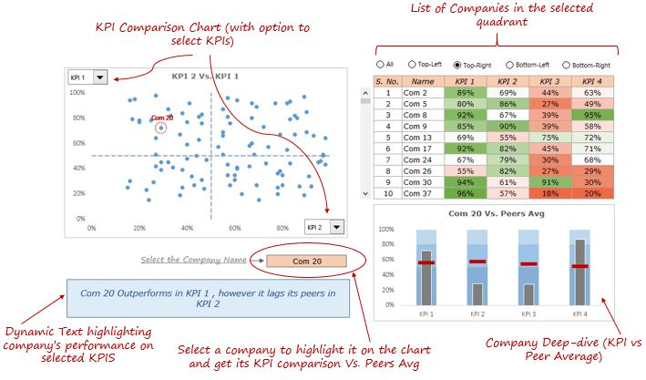KPI Dashboard in Excel - Description