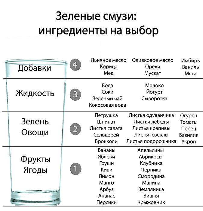 Зеленые смузи для родителей)