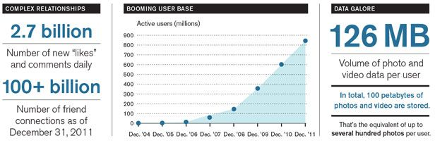 Facebook's Timeline  The social-networking company is collecting and analyzing consumer data on an unprecedented scale.