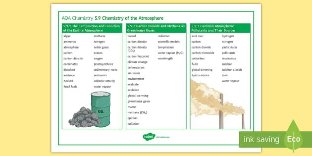 AQA Chemistry 5.9 Chemistry of the Atmosphere Word Mat - GCSE