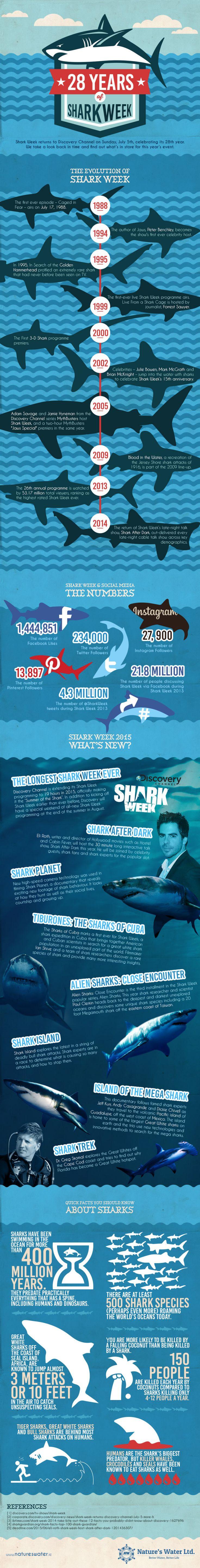 Design muse shark week - 28 Years Of Shark Week Infographic