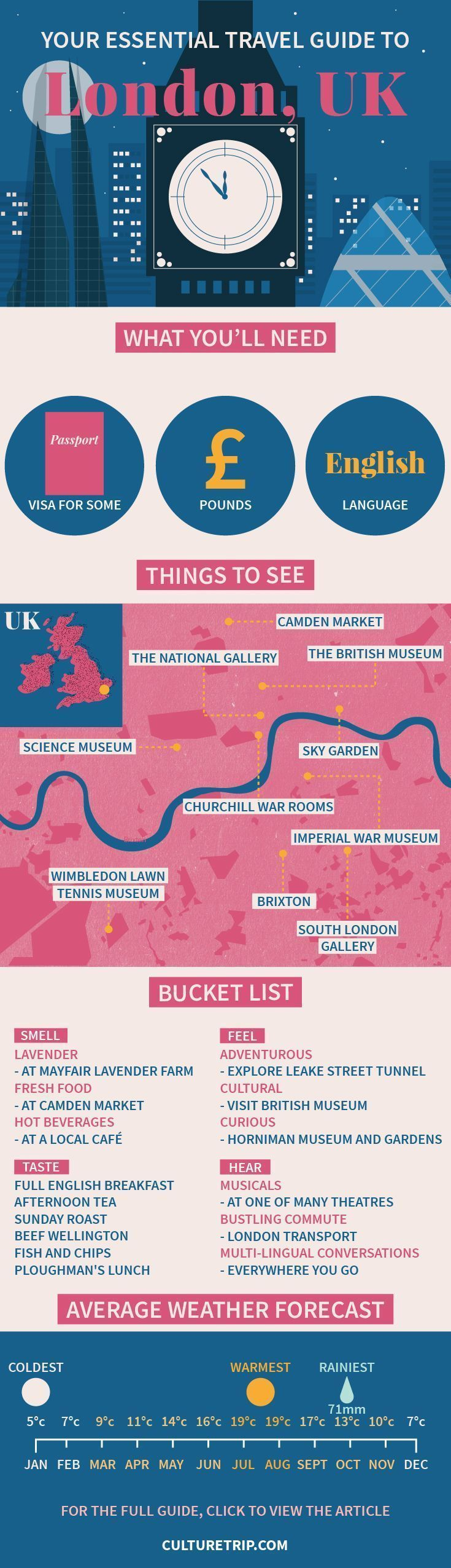 Your Essential Travel Guide to London (Infographic) | London, England, weekend break, Europe, bucket list, wanderlust, adventure, challenge, coffee, bar, food, must try, Summer, United Kingdom, UK #travelinfographic