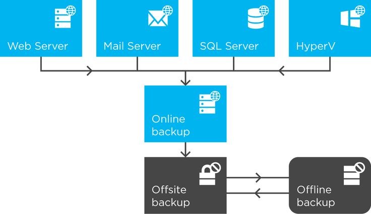 Brand Toolbox (Brand & Digital Asset Management) - Backup Policy Infrastructure