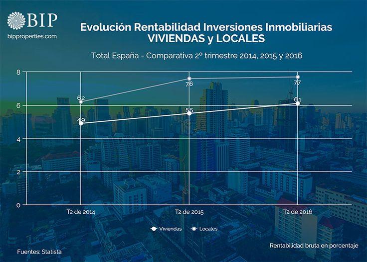 Evolución de la rentabilidad de las inversiones inmobiliarias en viviendas y locales de España. Comparativa del segundo trimestre de 2014, 2015 y 2016.