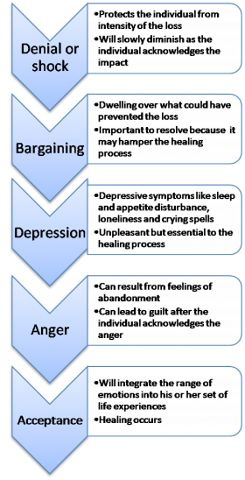 5 stages of grief by Elizabeth Kubler-Ross. It's very interesting how we cope with grief and loss. It's important to note that the stages can overlap or go out of order, and we can return to stages we've been to before.