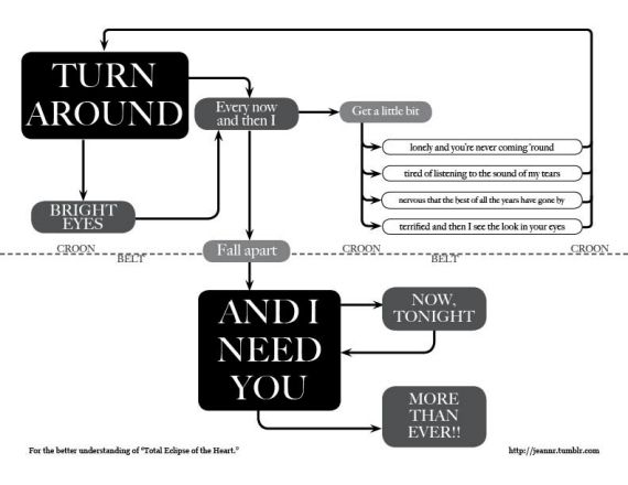 "A flow chart for the song ""Total Eclipse of the Heart.""  Thanks to Paul Krouss for sharing this!"