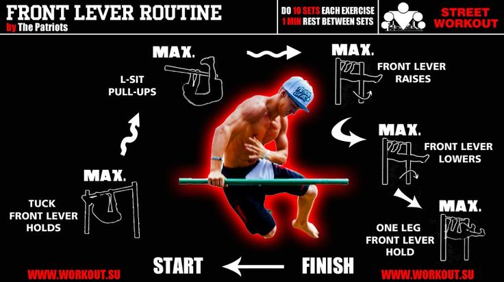 Front Lever Training Routine | WorkOut Routines ...