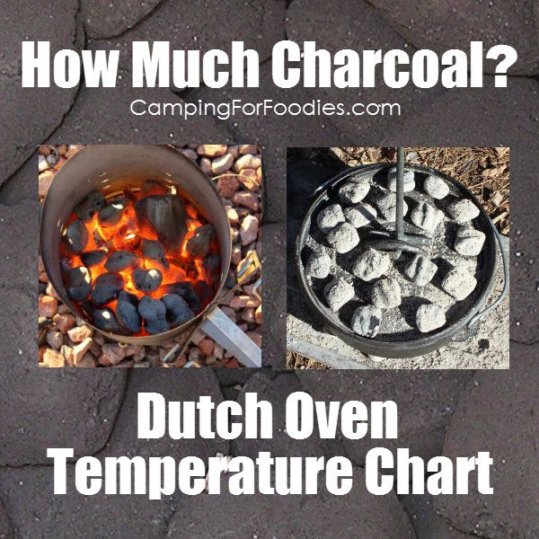 Best 25+ Meat Temperature Chart Ideas On Pinterest