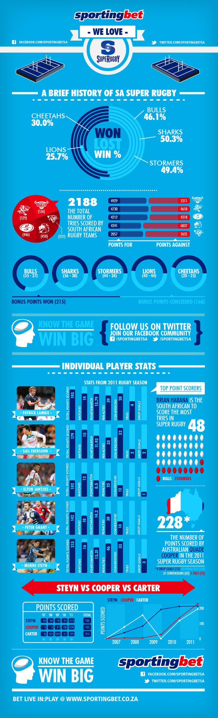 Sportingbet Super Rugby Infographic 2