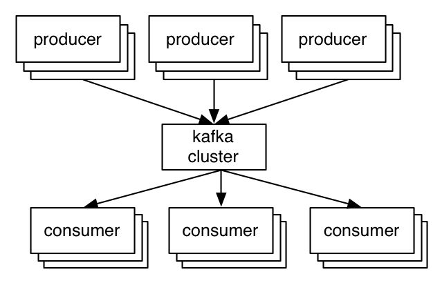 Benchmarking Apache Kafka: 2 Million Writes Per Second (On Three Cheap Machines) | LinkedIn Engineering