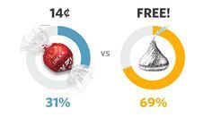 """""""Free"""" is one of the 5 most persuasive words in the English language because of the principle of loss aversion."""