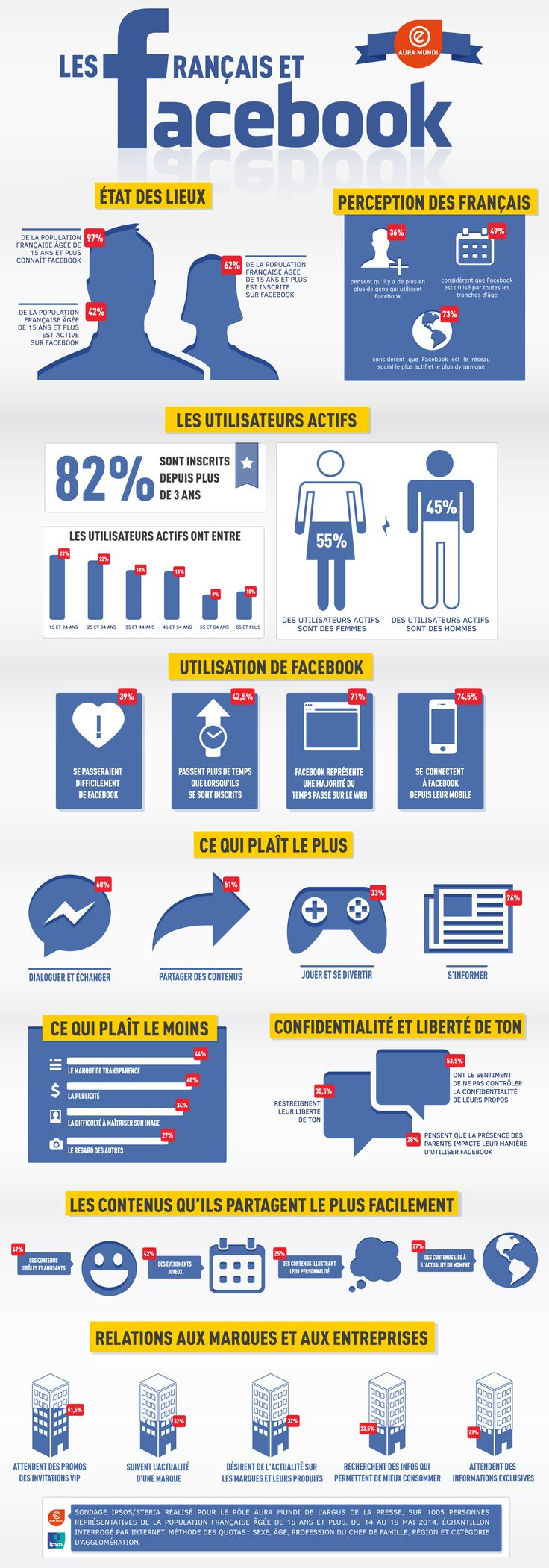 Facebook en France - Infographie AUra Mundi [FR] (octobre 2014)