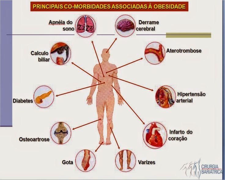 A secreção de GH-hormônio de crescimento é reforçada na desnutrição e é severamente inibido na obesidade, mas não há informação disponível para explicar por que a secreção de GH-hormônio de crescimento é severamente inibido ou bloqueado em excesso de adiposidade. A obesidade está associada com níveis plasmáticos elevados de leptina, e a leptina participa a nível do hipotálamo e da hipófise na regulação da secreção de GH-hormônio de crescimento.