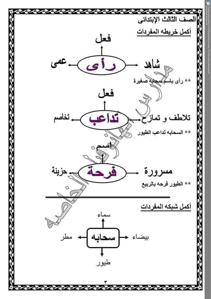تجميع لكل شبكات مفردات منهج اللغة العربية للصف الثالث الابتدائى ترم اول Math