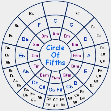 Claudio's Ukulele: Ukulele Harmony Theory. Circle of Fifths Now we finally know the significance of the fifth, here's a tool that helps you: Find how many sharps or flats in a key Work out what the sharpes or flats actually are See which minor and major scales are enharmonic See which chords go well together