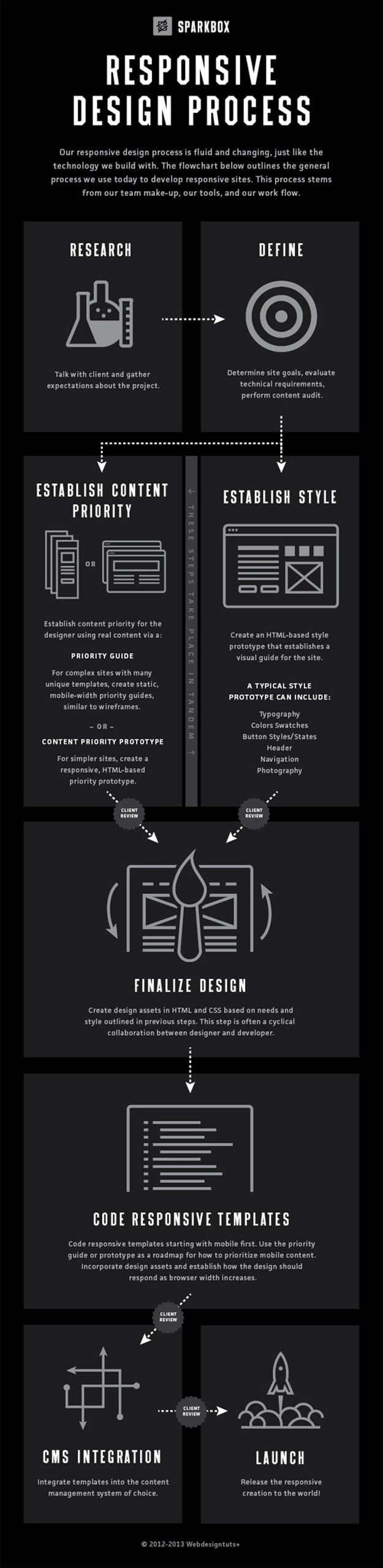 INFOGRAPHIC: Responsive Design Process