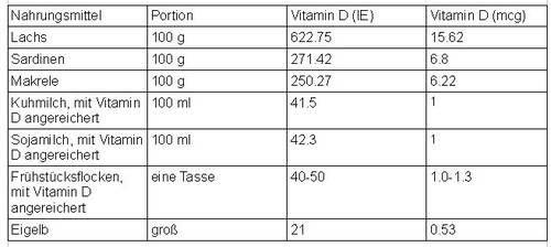 Vitamin-D-Tabelle Vorkommen