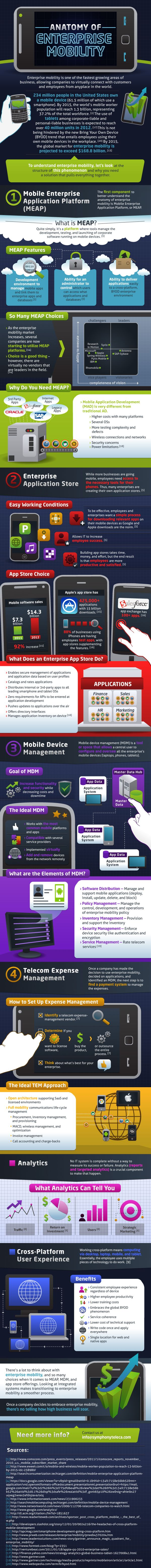 Infographic: Mobile Enterprise Application Platform (MEAP) - how enterprises can customize, control, and deploy mobile apps to their workforce