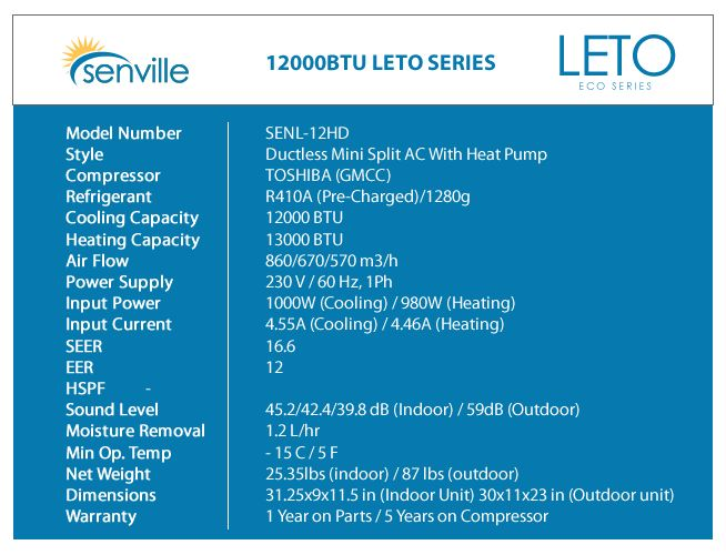 Our Senville Leto 12000BTU Mini Split Stats