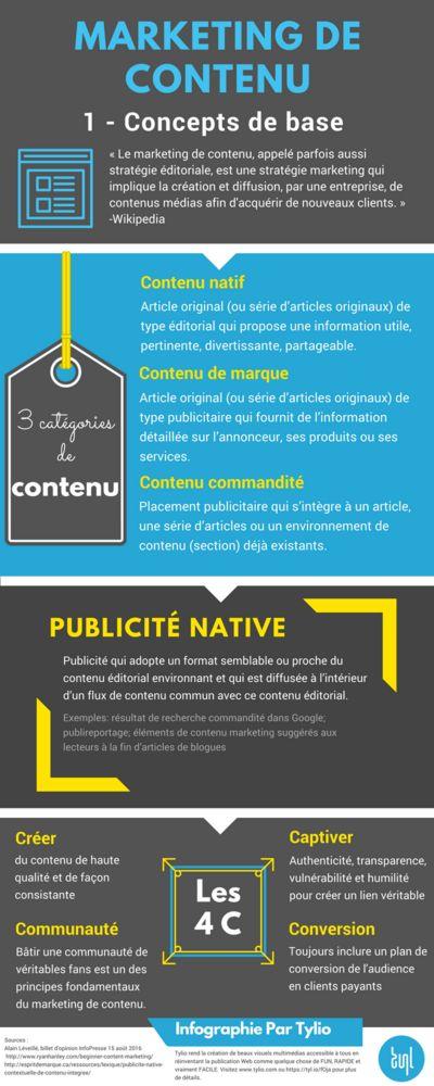 [ Infographie ] Marketing de contenu - Concepts de base