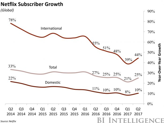 "Netflix's international subscriber gains indicate a culture update (NFLX) - This story was delivered to BI Intelligence ""Digital Media Briefing "" subscribers. To learn more and subscribe, please click here .  Netflix added 5.2 million subscribers globally during Q2 2017, soaring past expectations and nearly doubling its internal forecast of 3.2 million subscriber additions.  The strong growth allowed the company to finally pass the coveted 100 million subscriber mark to reach 104 million…"