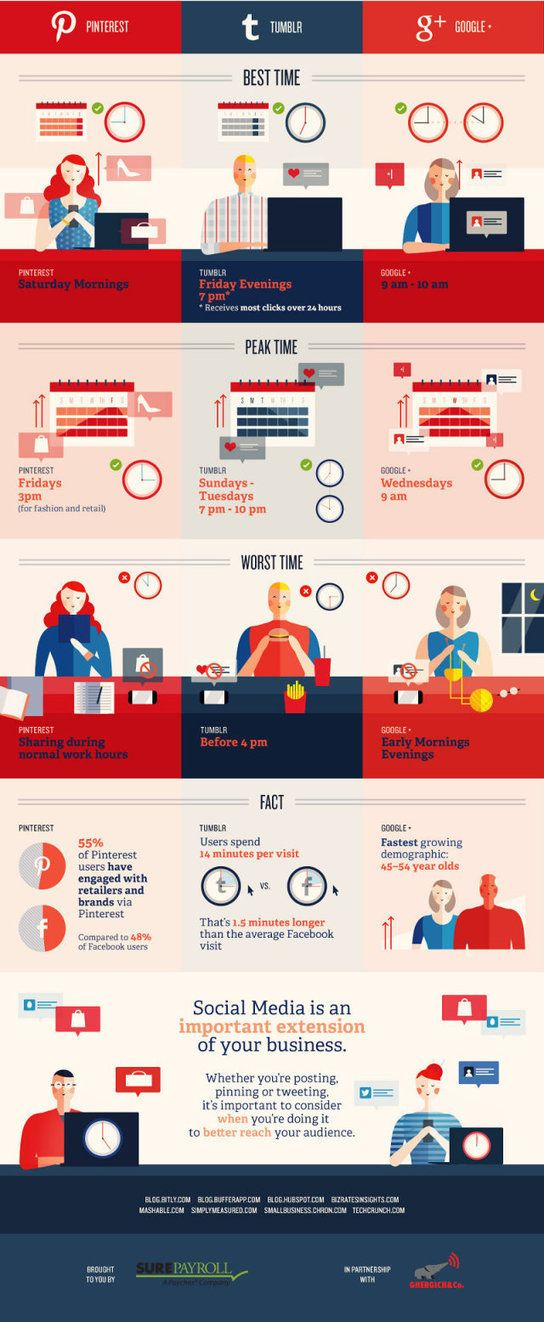 391 best InfoGraphics images on Pinterest Infographics - best sites to post resume