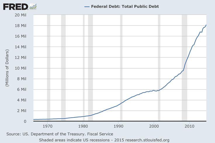 Federal Debt : Total Public Debt