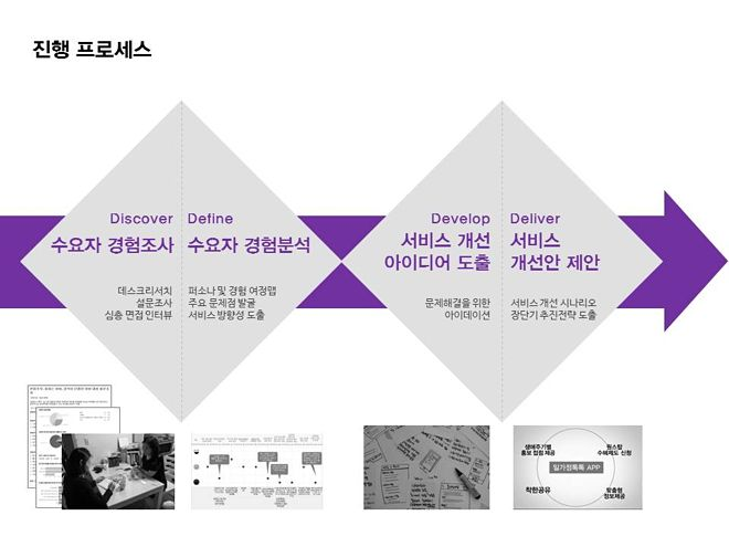 내 손으로 직접 정책을 '디자인'한다: 정부 3.0 국민디자인단:글읽기 > 디자인 칼럼 > 디자인DB