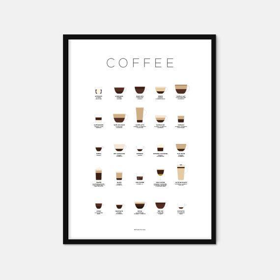 Koffie poster – koffie afdrukken – koffie kunst – drankjes afdrukken – koffie geschenken – koffie liefhebbers geschenken-Infographic – de kunst van het keuken-keuken poster