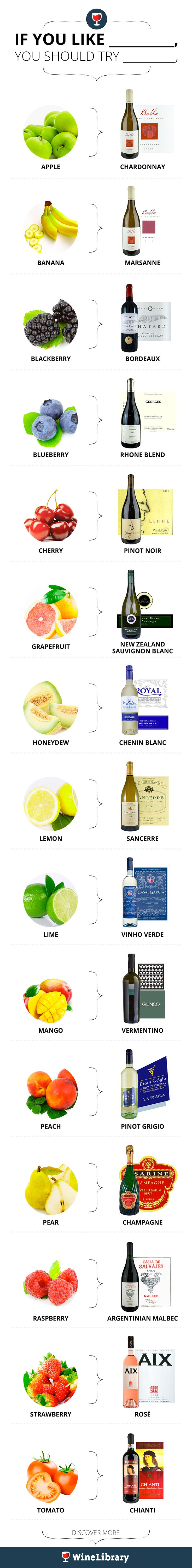Not sure which kind of wine to pick up? Think about what your favorite fruit is, and this helpful guide will show you the way! #Infografía