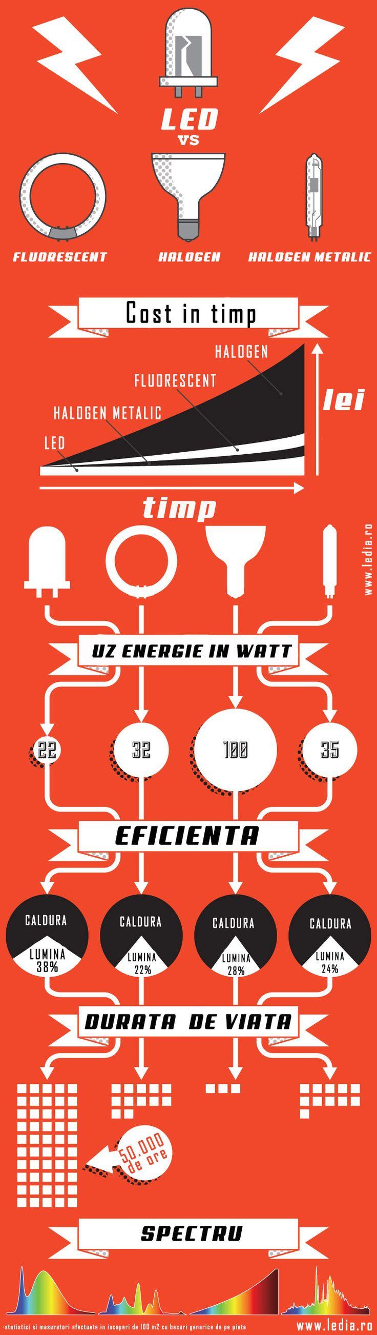 ingrafie comparatie tipuri de led led halogen si fluorescent pe blogul www.ledia.ro