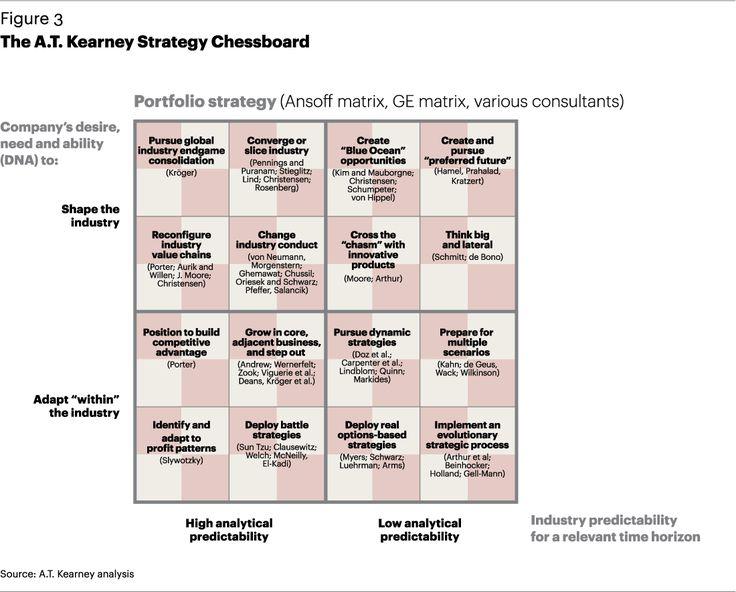 AT Kearney Strategy Chessboard Business leadership