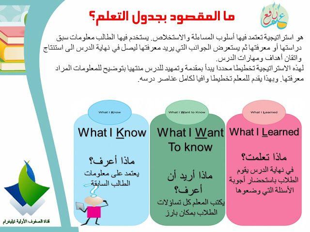 استراتيجية جدول التعلم ضمن استراتيجيات التعلم النشط Kwl Chart 3ilm Nafi3 Reading Classroom Learning Arabic English Phrases