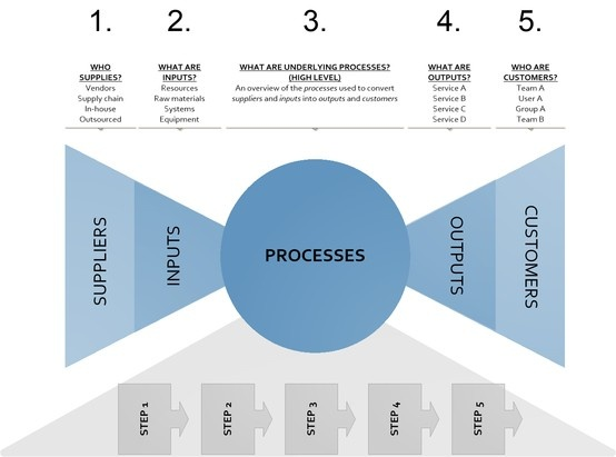 SIPOC Model; a tool to quickly demonstrate inputs:processes:outputs for the purpose of analysis