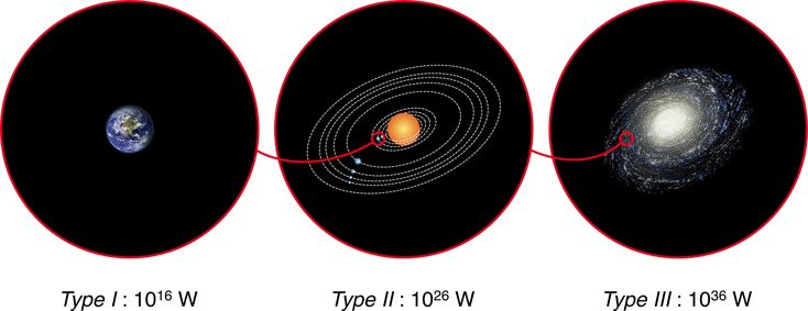 Three schematic representations: Earth, Solar System and Milky Way