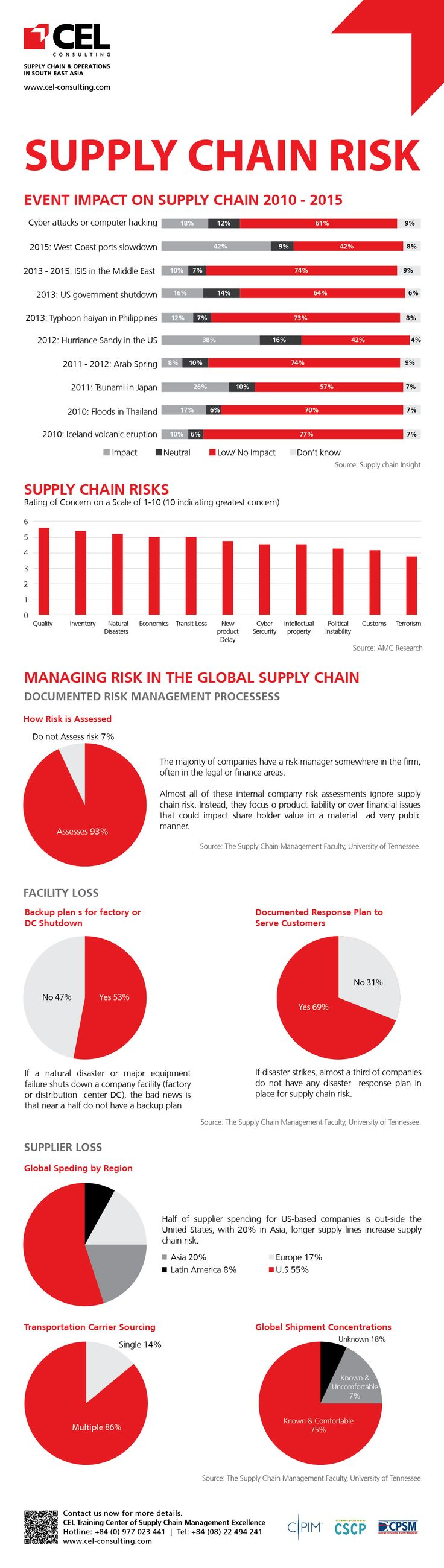 investigation of supply chain risk in Supply chain risk management (scrm) is becoming a top priority in procurement, as organizations lose millions because of cost volatility, supply disruption, non-compliance fines and incidents that cause damage to the organizational brand and reputation bribes to shady government officials .
